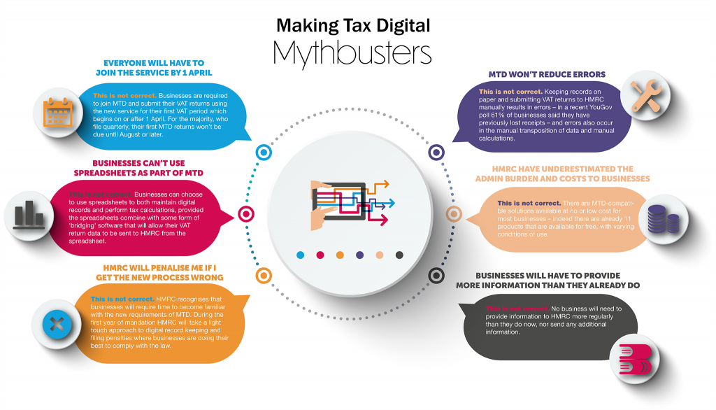 Making Tax Digital – Making the Right Decision